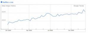 Statistika - návštěvnost Twitter - CZ návštěvnost