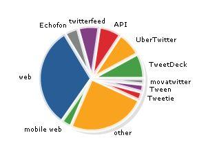 Nejpoužívanjší aplikace pro posílání zpráv Twitter.com
